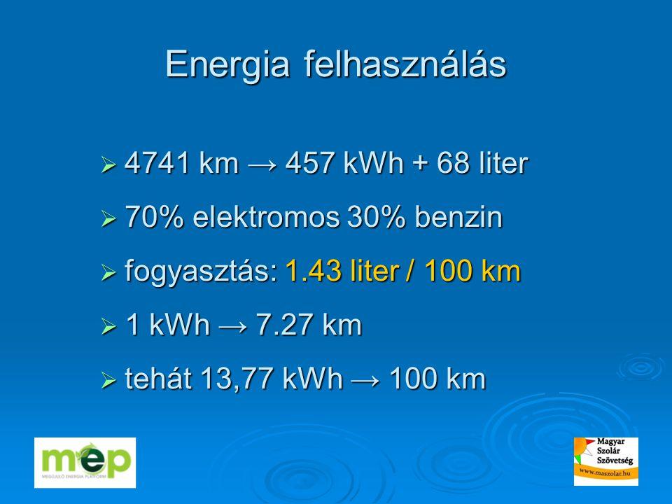 Energia felhasználás  4741 km → 457 kWh + 68 liter  70% elektromos 30% benzin  fogyasztás: 1.43 liter / 100 km  1 kWh → 7.27 km  tehát 13,77 kWh → 100 km