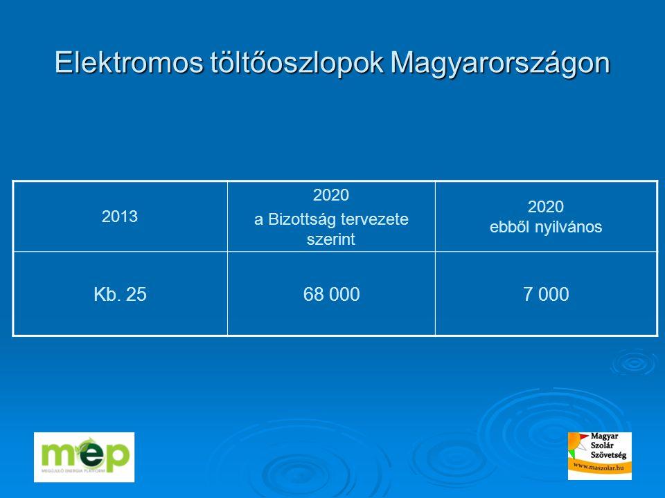 Elektromos töltőoszlopok Magyarországon 2013 2020 a Bizottság tervezete szerint 2020 ebből nyilvános Kb.
