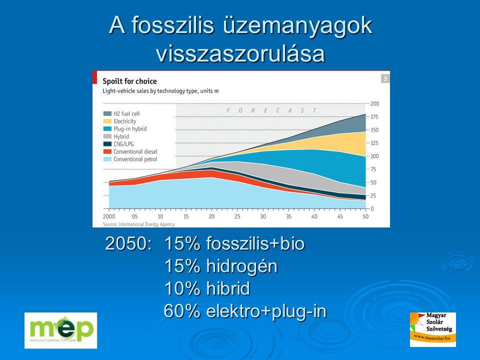 A fosszilis üzemanyagok visszaszorulása 2050: 15% fosszilis+bio 15% hidrogén 10% hibrid 60% elektro+plug-in