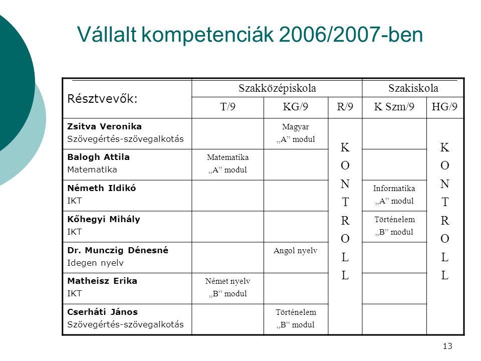 """13 Vállalt kompetenciák 2006/2007-ben Résztvevők: SzakközépiskolaSzakiskola T/9KG/9R/9K Szm/9HG/9 Zsitva Veronika Szövegértés-szövegalkotás Magyar """"A modul KONTROLLKONTROLL KONTROLLKONTROLL Balogh Attila Matematika """"A modul Németh Ildikó IKT Informatika """"A modul Kőhegyi Mihály IKT Történelem """"B modul Dr."""