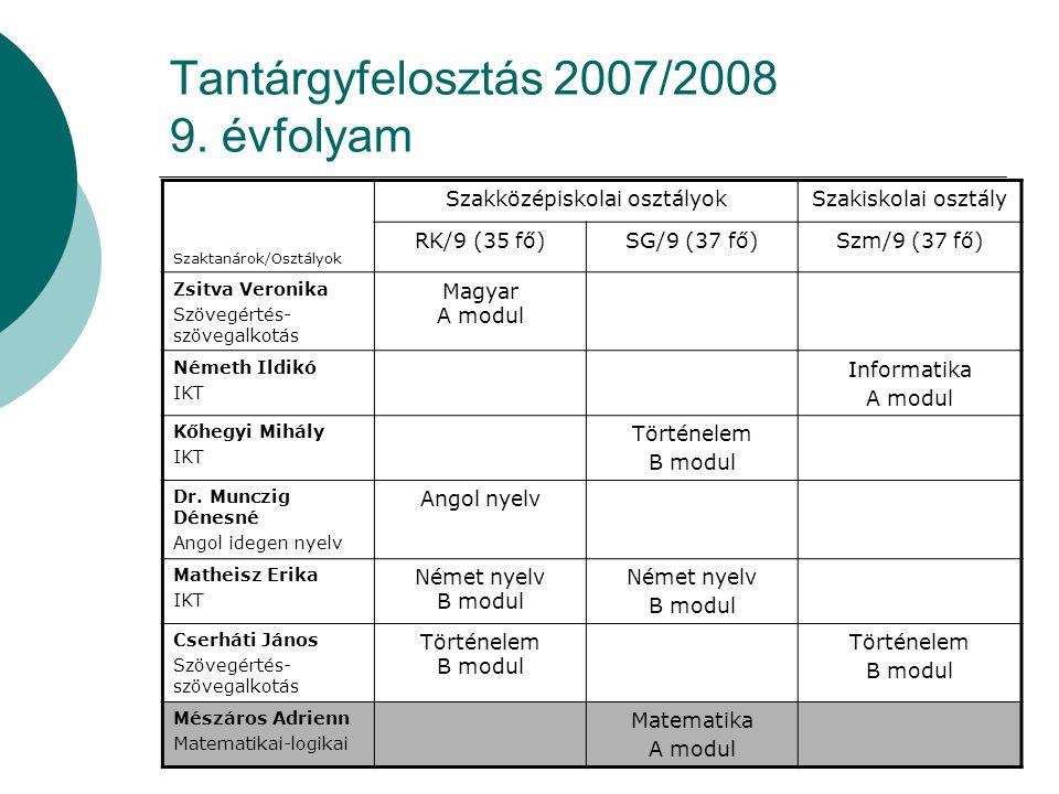 14 Tantárgyfelosztás 2007/2008 9.