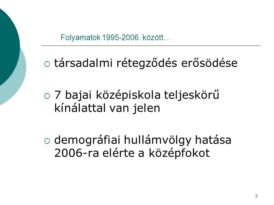 7 Folyamatok 1995-2006.