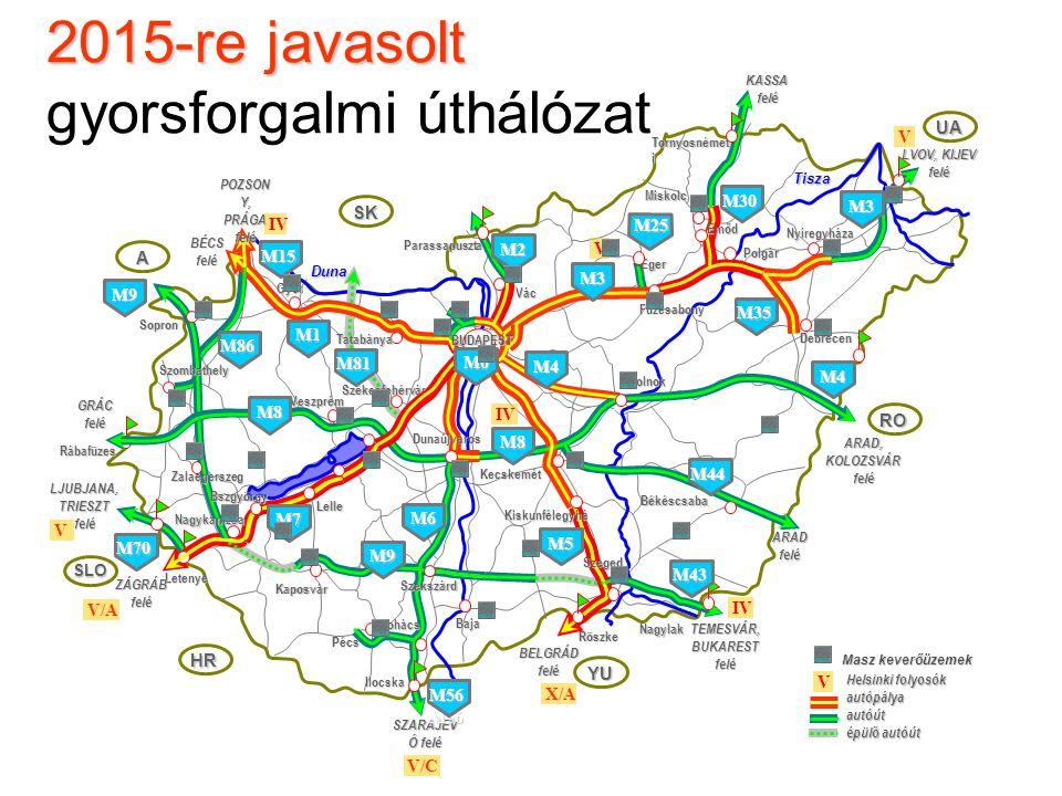 2015-re javasolt 2015-re javasolt gyorsforgalmi úthálózat SK A SLO HR YU RO UA Rábafüzes Parassapuszta Vác Tornyosnémet i Röszke Ilocska Letenye Dunaú