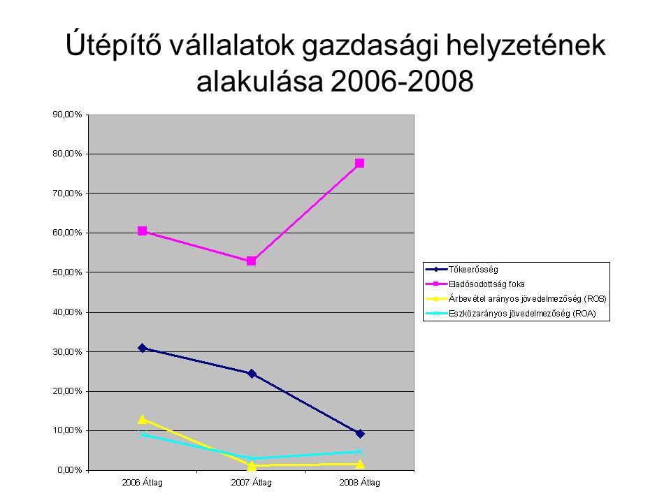 Útépítő vállalatok gazdasági helyzetének alakulása 2006-2008