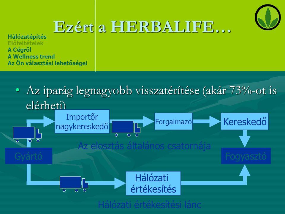 Ezért a HERBALIFE… Hálózatépítés Előfeltételek A Cégről A Wellness trend Az Ön választási lehetőségei •Az iparág legnagyobb visszatérítése (akár 73%-o
