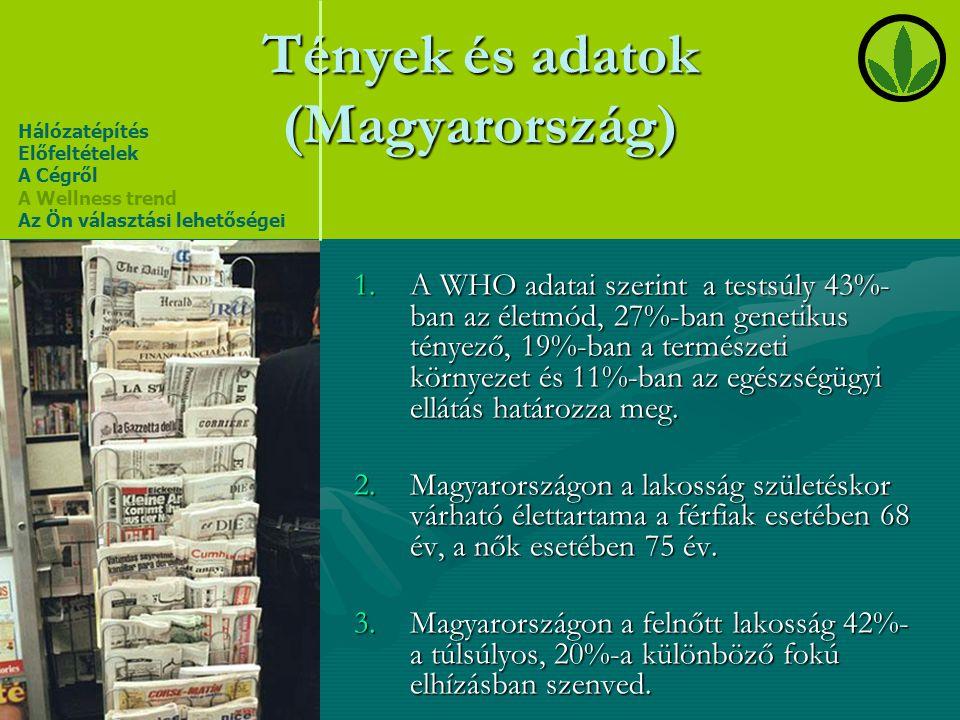 Tények és adatok (Magyarország) 1.A WHO adatai szerint a testsúly 43%- ban az életmód, 27%-ban genetikus tényező, 19%-ban a természeti környezet és 11