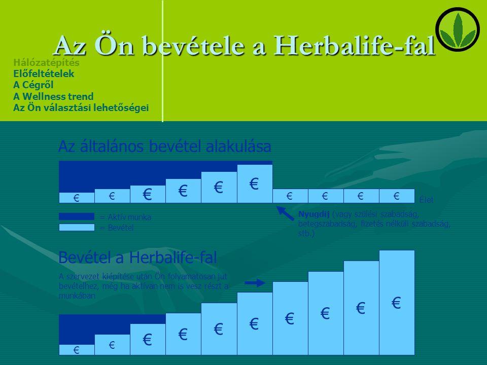 A Herbalife jövőképe •A legjobb étrend-kiegészítő, testsúly-kontroll és szépségápolási termékek folyamatos biztosítása.