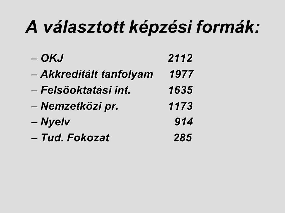 A választott képzési formák: –OKJ 2112 –Akkreditált tanfolyam 1977 –Felsőoktatási int. 1635 –Nemzetközi pr. 1173 –Nyelv 914 –Tud. Fokozat 285