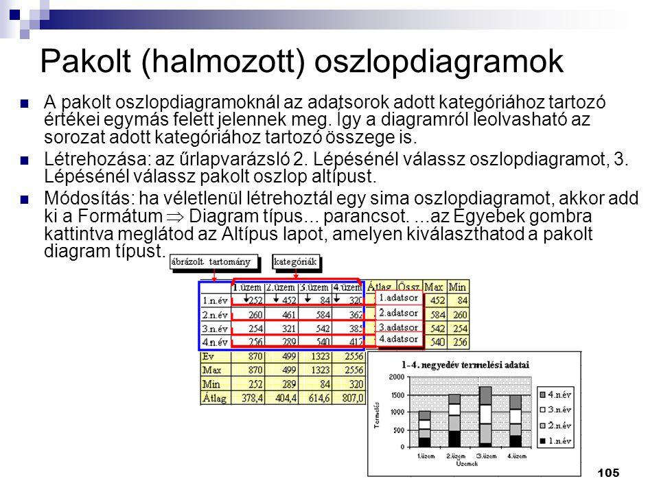 105 Pakolt (halmozott) oszlopdiagramok  A pakolt oszlopdiagramoknál az adatsorok adott kategóriához tartozó értékei egymás felett jelennek meg.