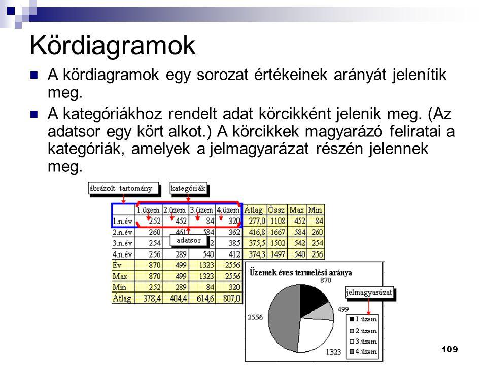 109 Kördiagramok  A kördiagramok egy sorozat értékeinek arányát jelenítik meg.
