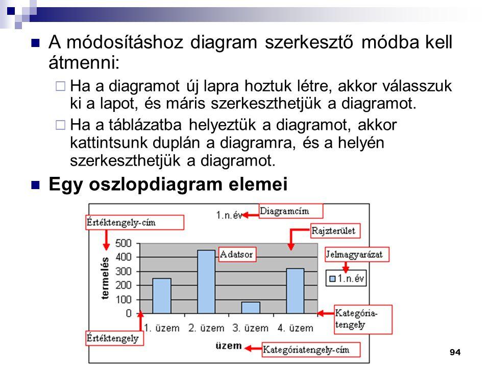 94  A módosításhoz diagram szerkesztő módba kell átmenni:  Ha a diagramot új lapra hoztuk létre, akkor válasszuk ki a lapot, és máris szerkeszthetjük a diagramot.