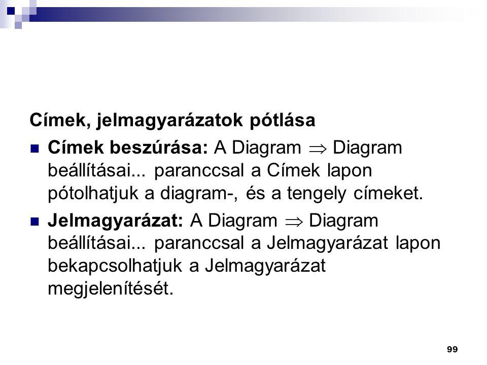 99 Címek, jelmagyarázatok pótlása  Címek beszúrása: A Diagram  Diagram beállításai...