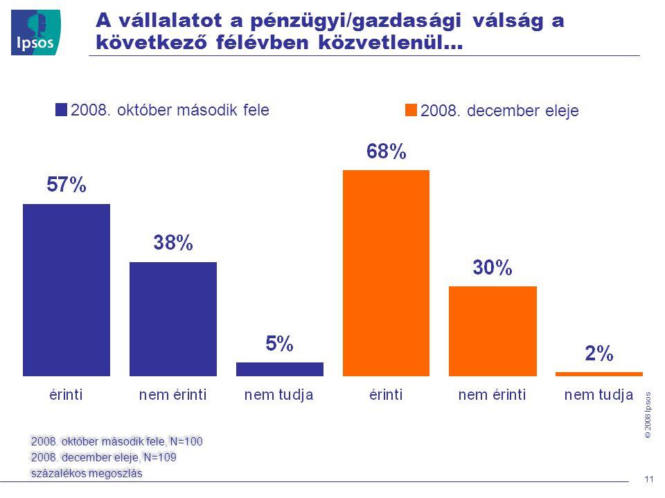 © 2008 Ipsos 11 A vállalatot a pénzügyi/gazdasági válság a következő félévben közvetlenül… 2008.