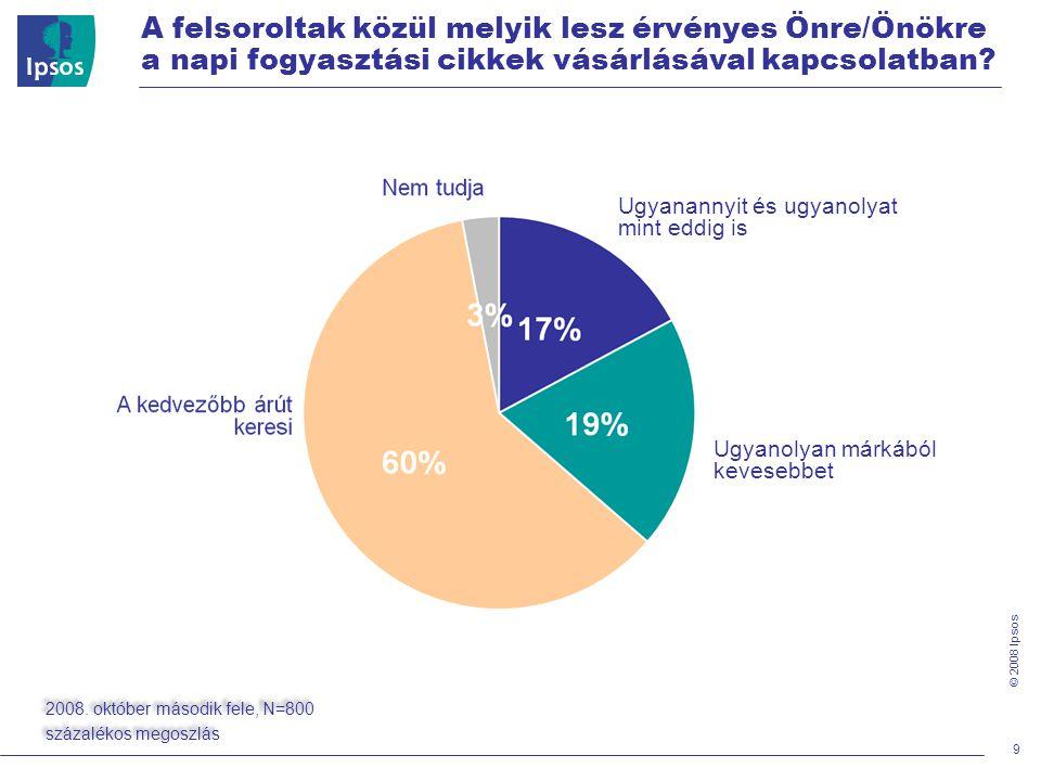 © 2008 Ipsos 9 Ugyanannyit és ugyanolyat mint eddig is Ugyanolyan márkából kevesebbet 2008.