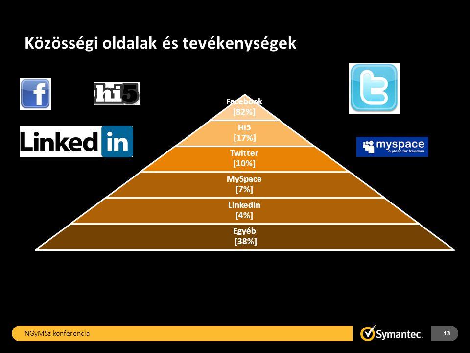 Közösségi oldalak és tevékenységek NGyMSz konferencia 13 Facebook [82%] Hi5 [17%] Twitter [10%] MySpace [7%] LinkedIn [4%] Egyéb [38%]