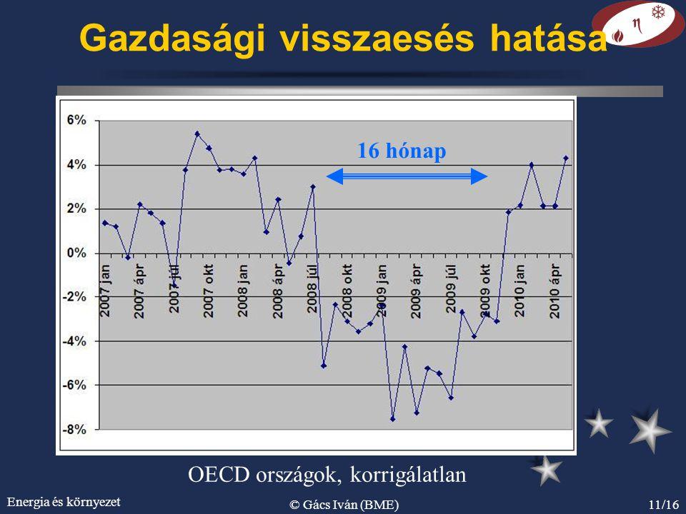 Energia és környezet © Gács Iván (BME)11/16 Gazdasági visszaesés hatása OECD országok, korrigálatlan 16 hónap