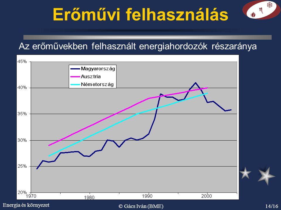 Energia és környezet © Gács Iván (BME)14/16 Erőművi felhasználás Az erőművekben felhasznált energiahordozók részaránya 1970 1980 19902000