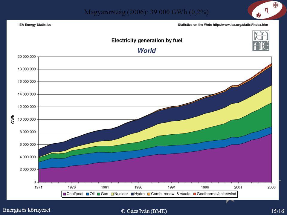 Energia és környezet © Gács Iván (BME)15/16 Magyarország (2006): 39 000 GWh (0,2%)