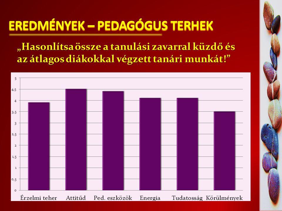 """EREDMÉNYEK – PEDAGÓGUS TERHEK """"Hasonlítsa össze a tanulási zavarral küzdő és az átlagos diákokkal végzett tanári munkát!"""""""