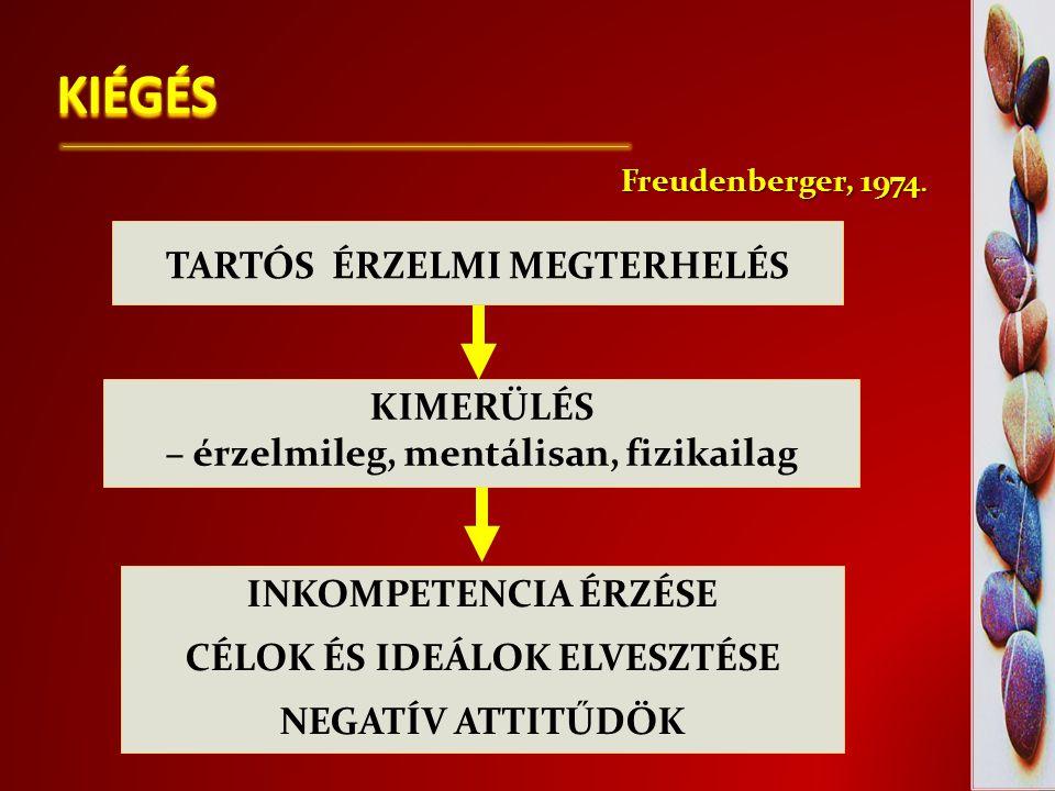 KIÉGÉS KIMERÜLÉS – érzelmileg, mentálisan, fizikailag INKOMPETENCIA ÉRZÉSE CÉLOK ÉS IDEÁLOK ELVESZTÉSE NEGATÍV ATTITŰDÖK Freudenberger, 1974. TARTÓS É