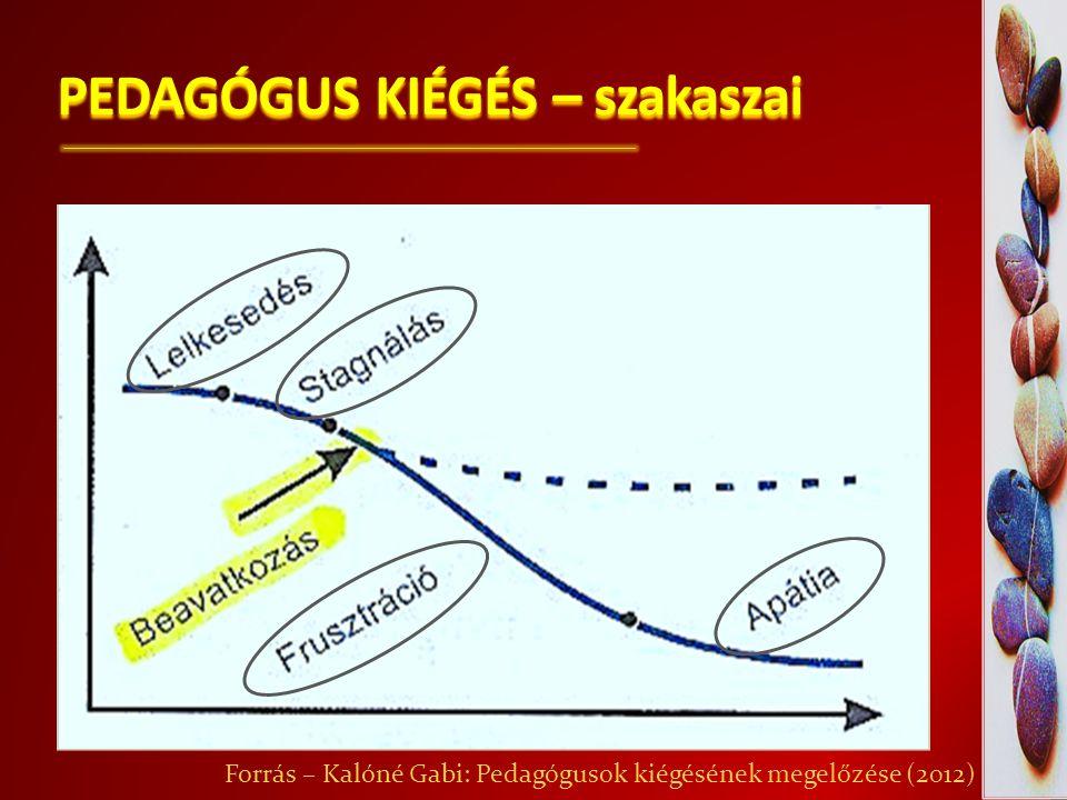 PEDAGÓGUS KIÉGÉS – szakaszai Forrás – Kalóné Gabi: Pedagógusok kiégésének megelőzése (2012)