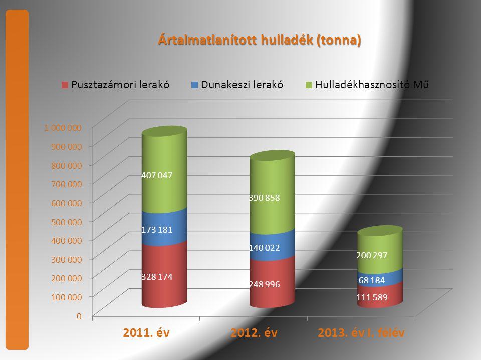 Az összes FKF ZRT. által szállított hulladékmennyiség (tonna)