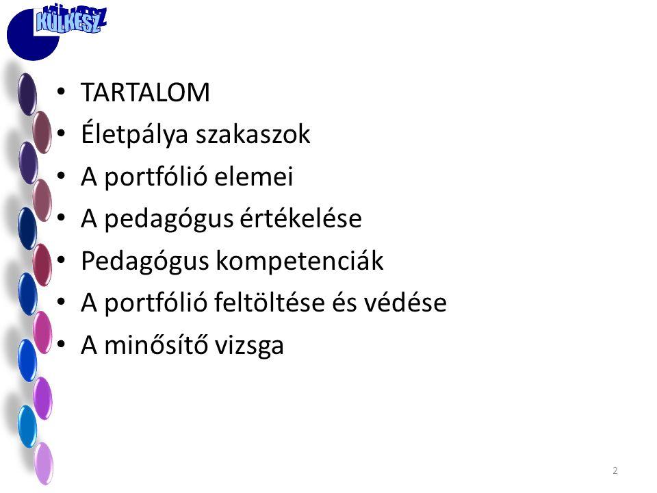 • TARTALOM • Életpálya szakaszok • A portfólió elemei • A pedagógus értékelése • Pedagógus kompetenciák • A portfólió feltöltése és védése • A minősít