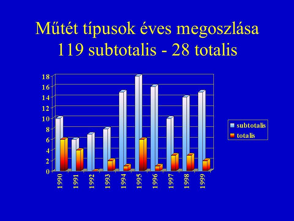 Műtét típusok éves megoszlása 119 subtotalis - 28 totalis