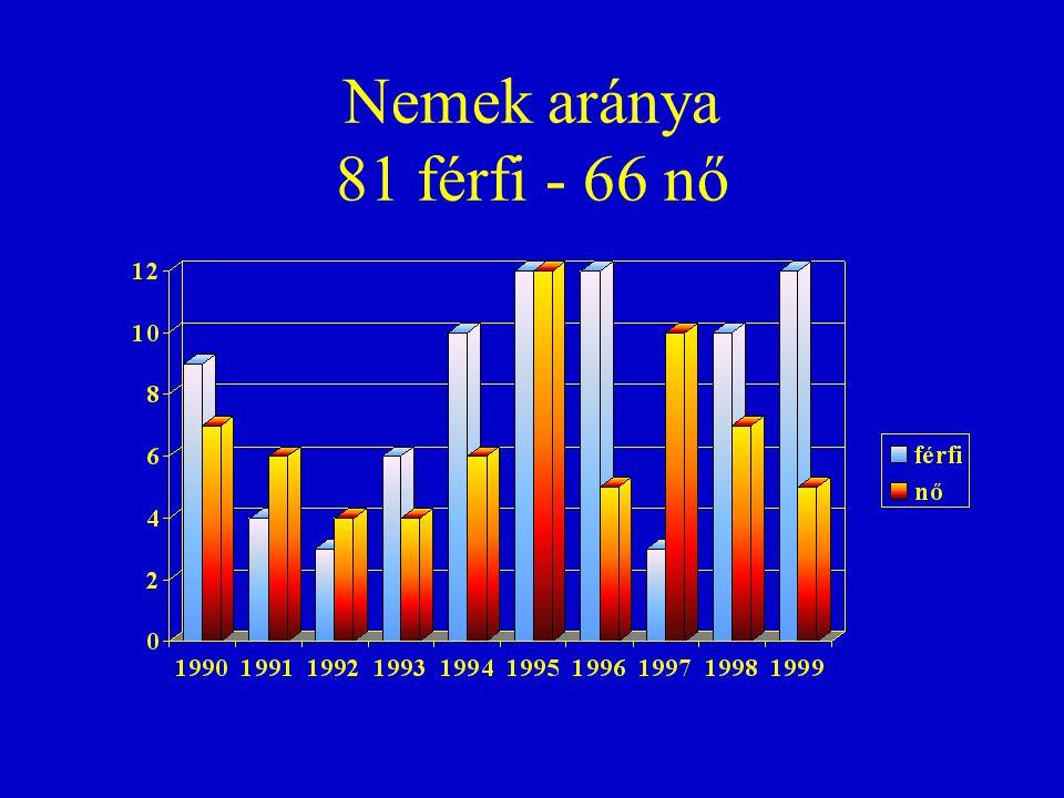 Nemek aránya 81 férfi - 66 nő