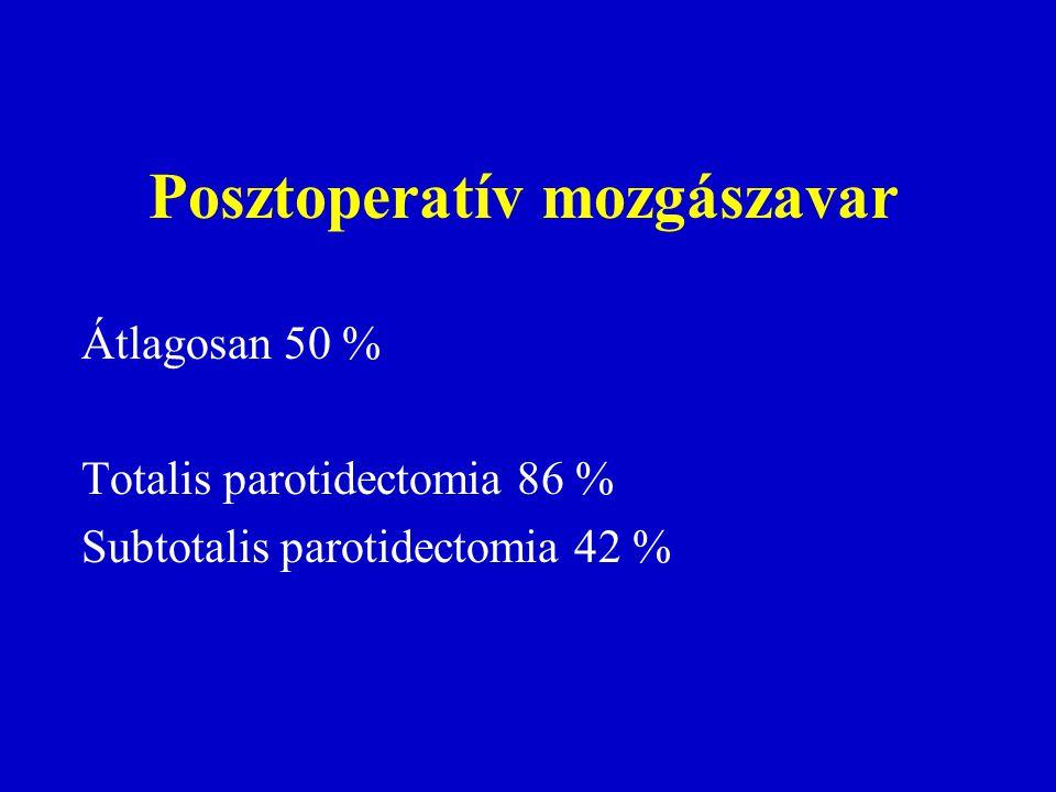 Posztoperatív mozgászavar Átlagosan 50 % Totalis parotidectomia 86 % Subtotalis parotidectomia 42 %