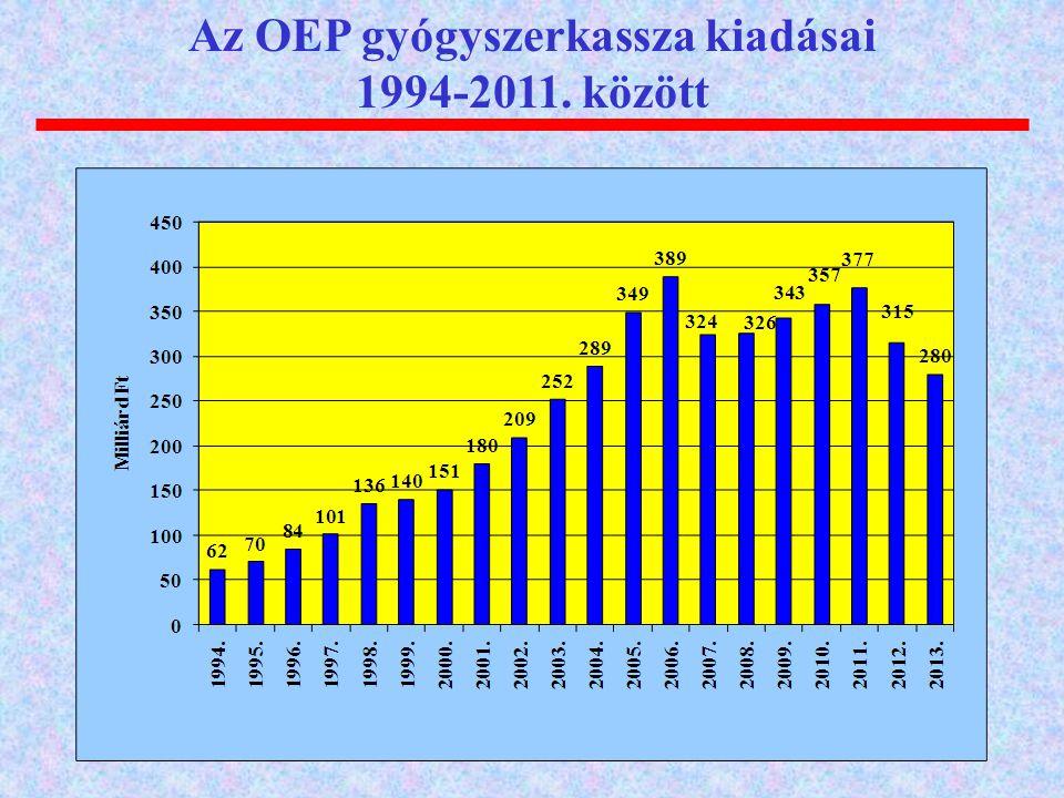 Az OEP gyógyszerkassza kiadásai 1994-2011. között