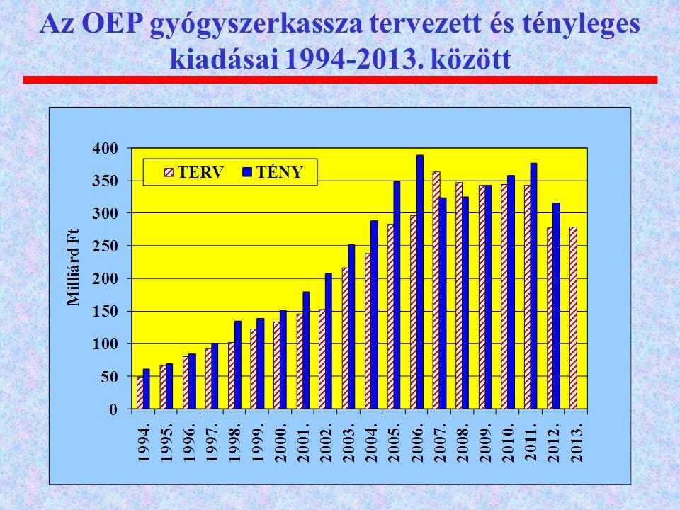 Az OEP gyógyszerkassza tervezett és tényleges kiadásai 1994-2013. között