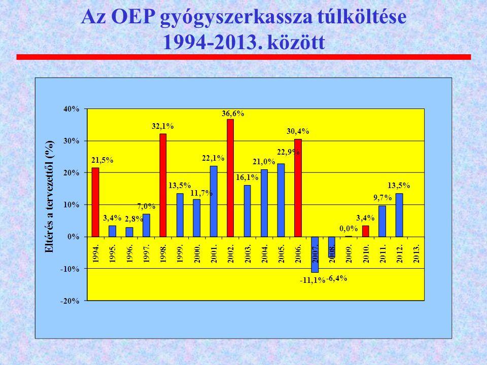 Az OEP gyógyszerkassza túlköltése 1994-2013. között