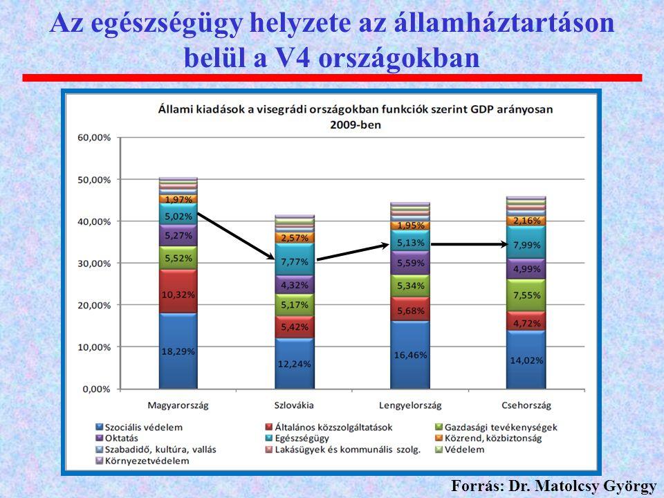 Az egészségügy helyzete az államháztartáson belül a V4 országokban Forrás: Dr. Matolcsy György
