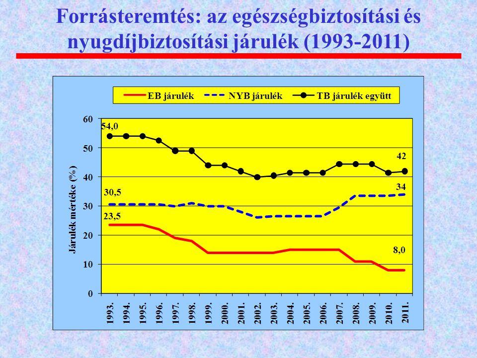 Forrásteremtés: az egészségbiztosítási és nyugdíjbiztosítási járulék (1993-2011)