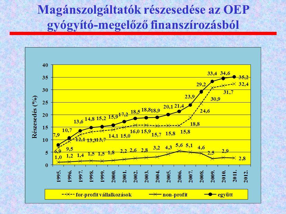 Magánszolgáltatók részesedése az OEP gyógyító-megelőző finanszírozásból