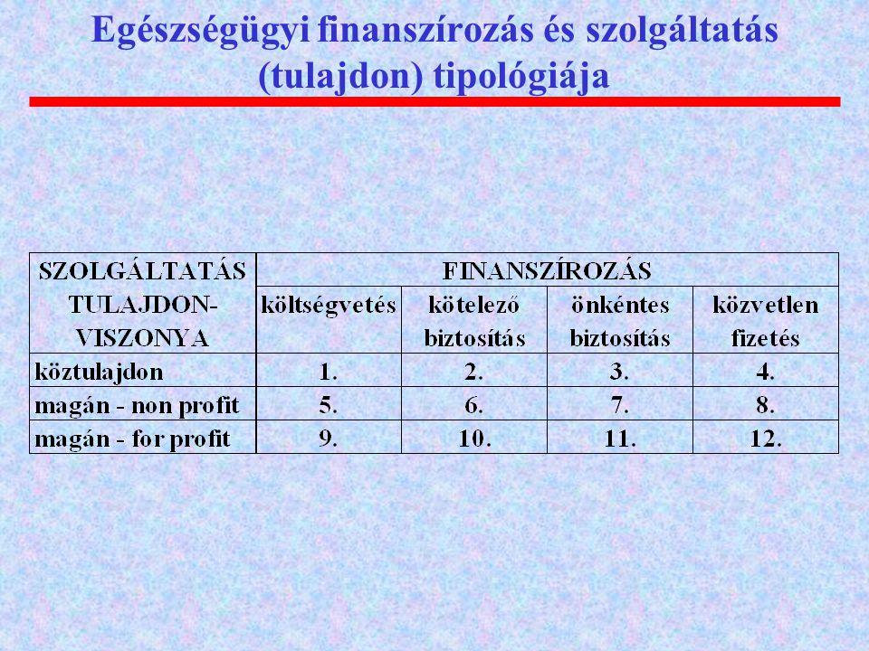 Egészségügyi finanszírozás és szolgáltatás (tulajdon) tipológiája