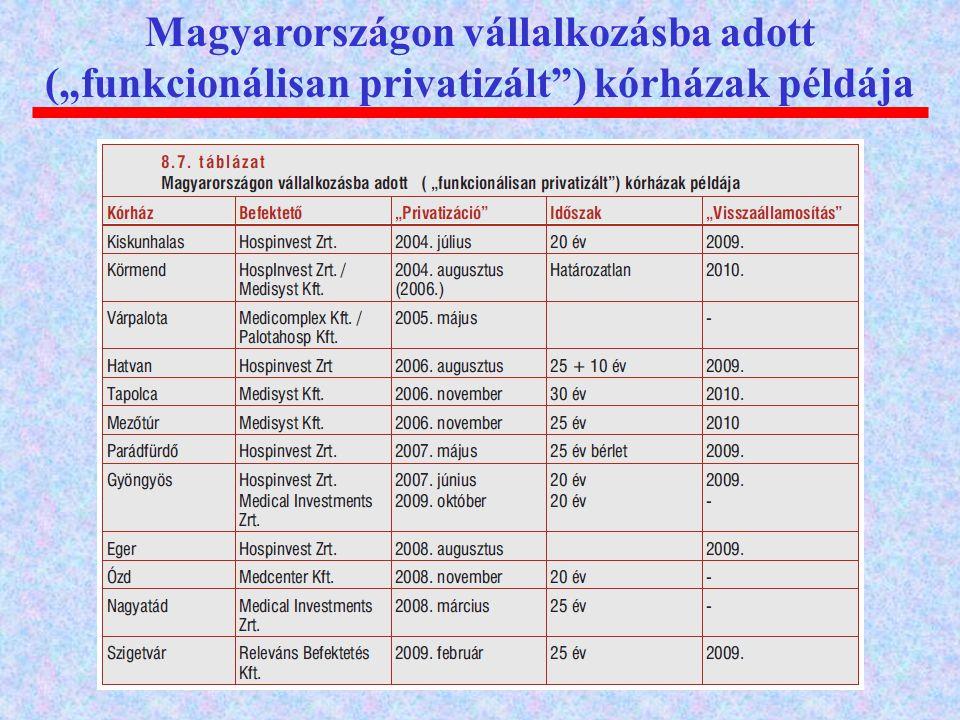 """Magyarországon vállalkozásba adott (""""funkcionálisan privatizált"""") kórházak példája"""