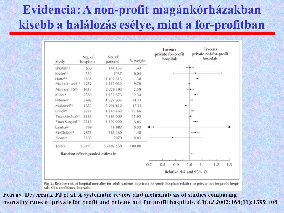 Evidencia: A non-profit magánkórházakban kisebb a halálozás esélye, mint a for-profitban Forrás: Devereaux PJ et al. A systematic review and metaanaly
