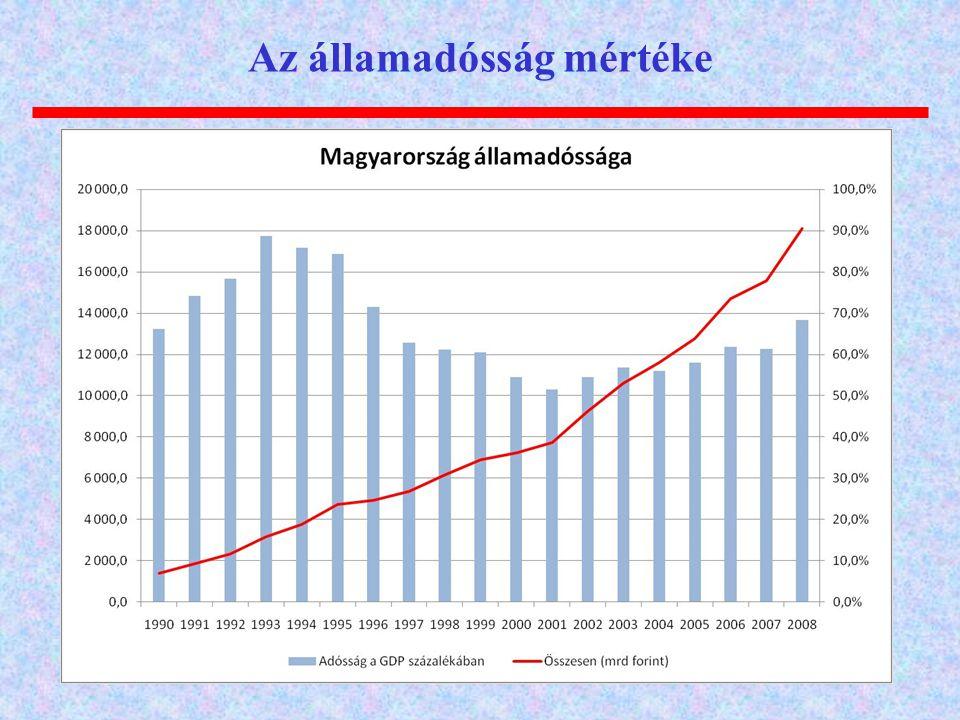 Az államadósság mértéke