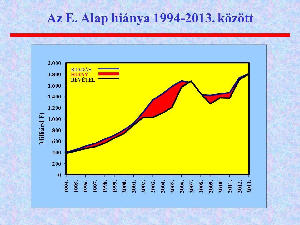 Az E. Alap hiánya 1994-2013. között KIADÁS HIÁNY BEVÉTEL