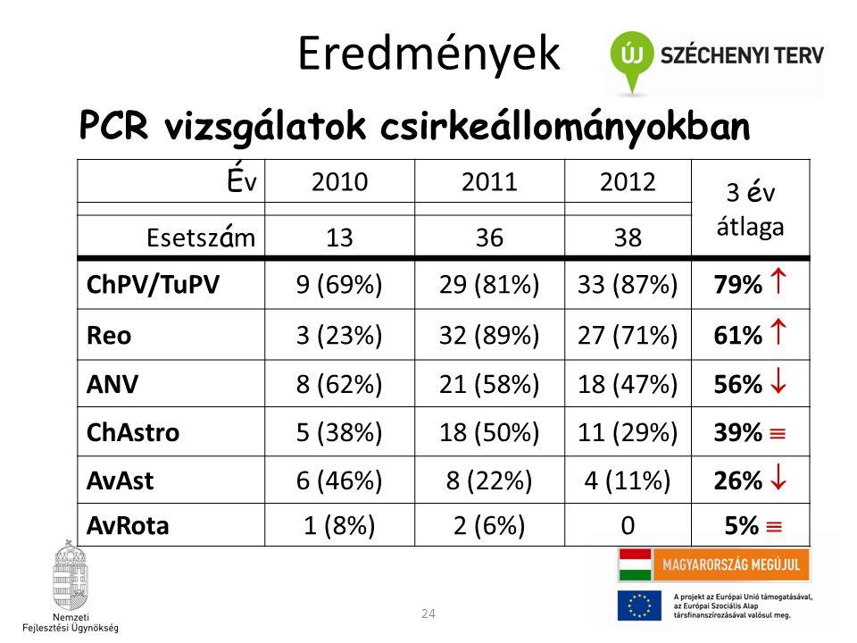 24 ÉvÉv 201020112012 3 é v átlaga Esetsz á m 133638 ChPV/TuPV9 (69%)29 (81%)33 (87%) 79%  Reo3 (23%)32 (89%)27 (71%) 61%  ANV8 (62%)21 (58%)18 (47%)