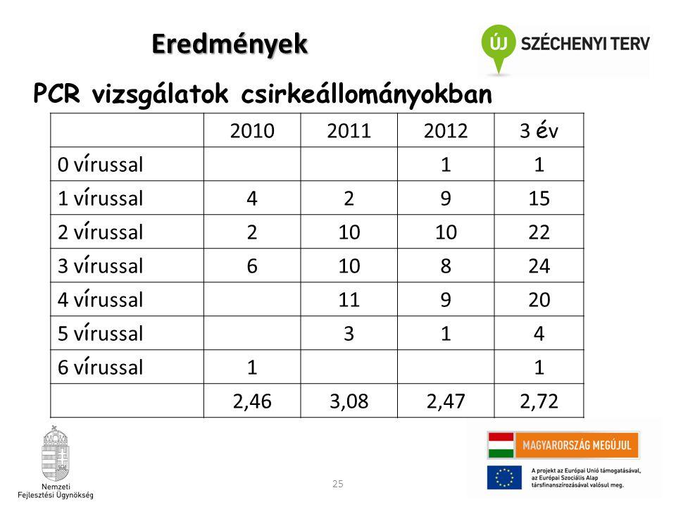 25 PCR vizsgálatok csirkeállományokban 201020112012 3 é v 0 v í russal 11 1 v í russal 42915 2 v í russal 210 22 3 v í russal 610824 4 v í russal 1192