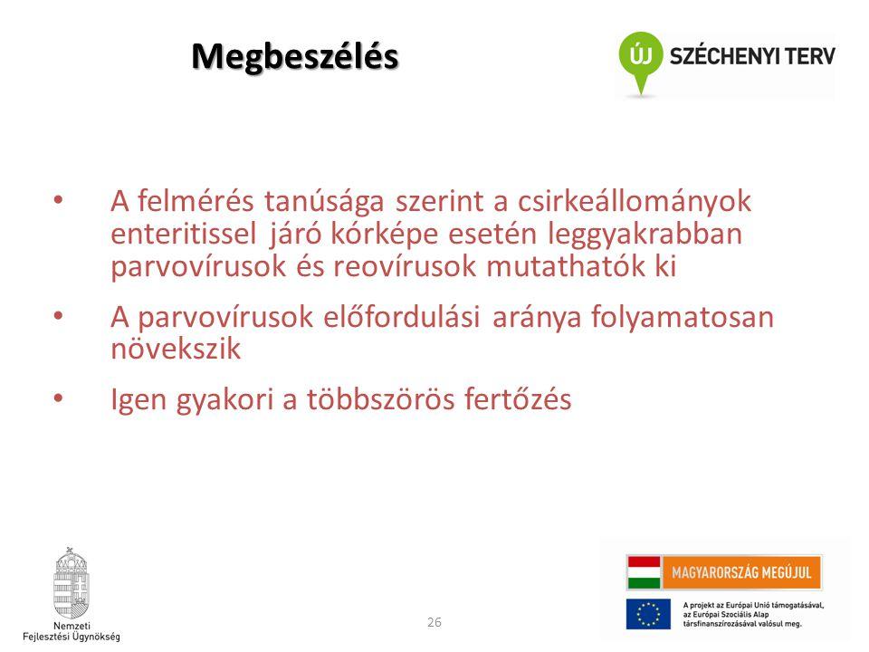26 • A felmérés tanúsága szerint a csirkeállományok enteritissel járó kórképe esetén leggyakrabban parvovírusok és reovírusok mutathatók ki • A parvov