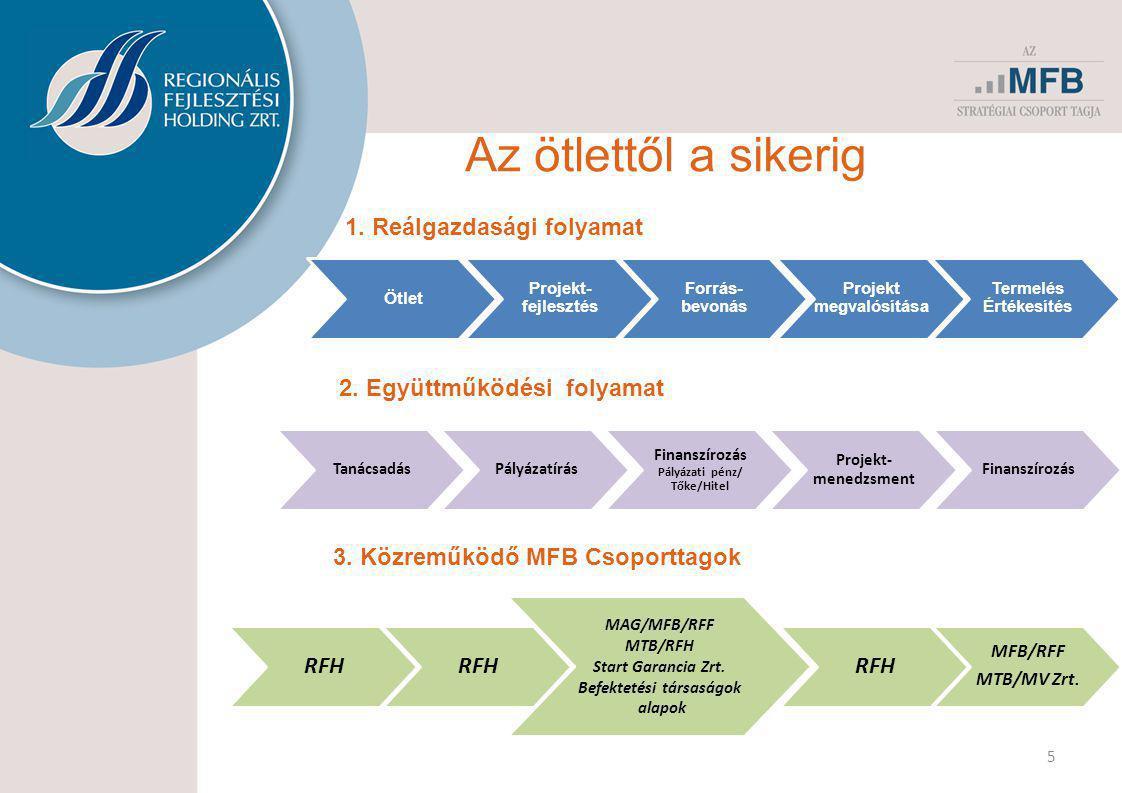 Az ötlettől a sikerig 5 Ötlet Projekt- fejlesztés Forrás- bevonás Projekt megvalósítása Termelés Értékesítés Tanácsadás Pályázatírás Finanszírozás Pályázati pénz/ Tőke/Hitel Projekt- menedzsment Finanszírozás RFH MAG/MFB/RFF MTB/RFH Start Garancia Zrt.