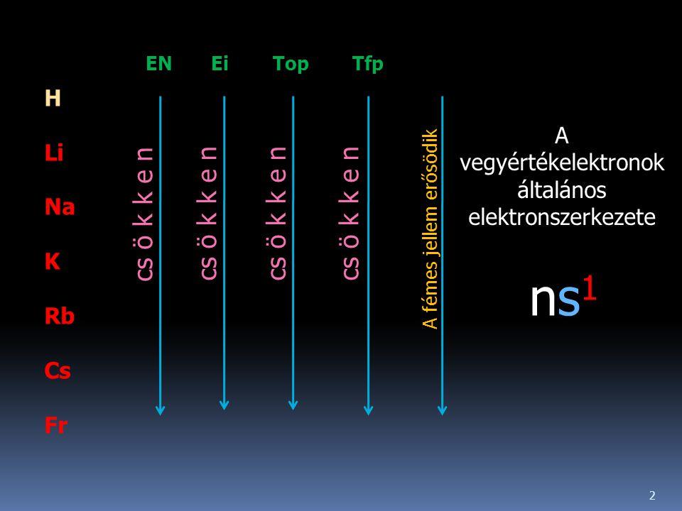 H Li Na K Rb Cs Fr EN Ei Top Tfp cs ö k k e n A fémes jellem erősödik A vegyértékelektronok általános elektronszerkezete ns1ns1 2