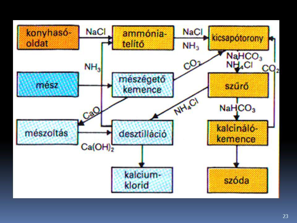  A kristályos NaHCO 3 -ot szűréssel elválasztják az oldattól, majd 180°C-on hevítve (kalcinálás) szódává alakítják.