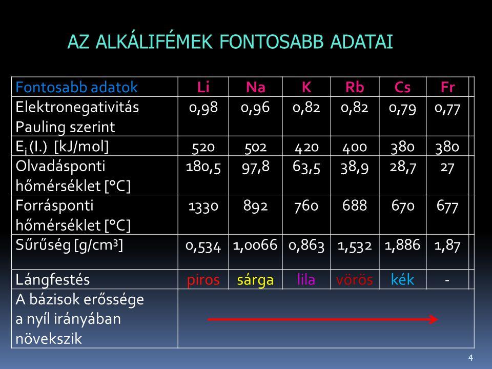 Fontosabb adatokLiNaKRbCsFr Elektronegativitás Pauling szerint 0,980,960,82 0,790,77 E i (I.) [kJ/mol]520502420400380 Olvadásponti hőmérséklet [°C] 18