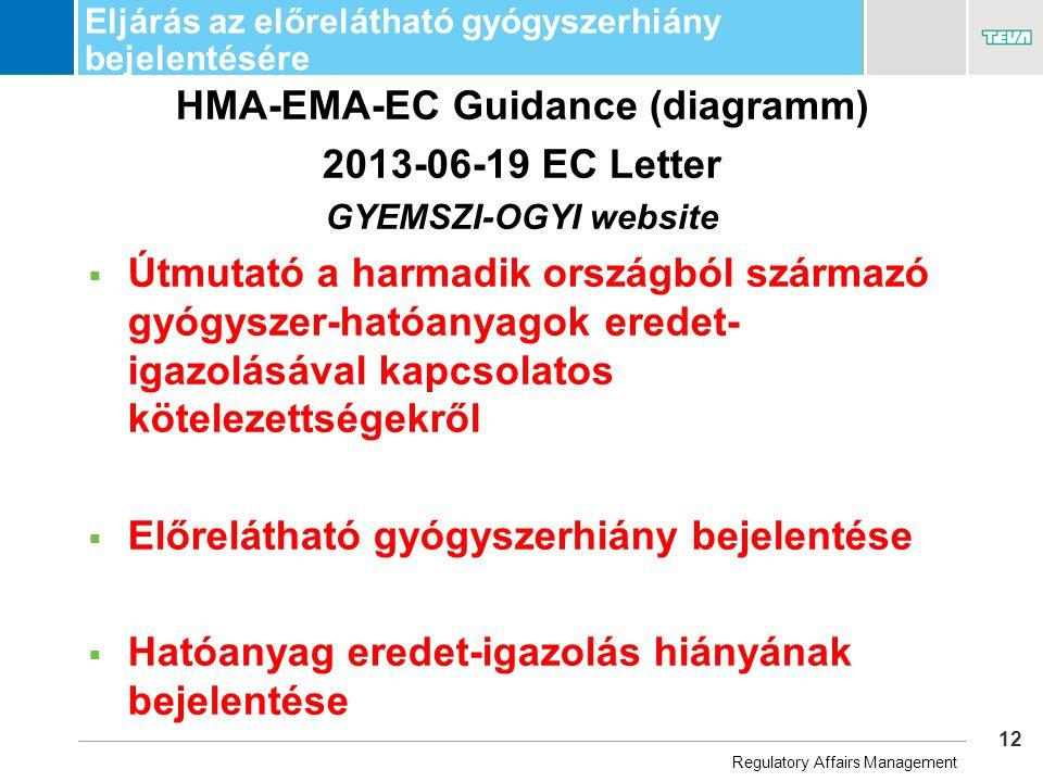 12 Business Unit Name Eljárás az előrelátható gyógyszerhiány bejelentésére HMA-EMA-EC Guidance (diagramm) 2013-06-19 EC Letter GYEMSZI-OGYI website  Útmutató a harmadik országból származó gyógyszer-hatóanyagok eredet- igazolásával kapcsolatos kötelezettségekről  Előrelátható gyógyszerhiány bejelentése  Hatóanyag eredet-igazolás hiányának bejelentése Regulatory Affairs Management