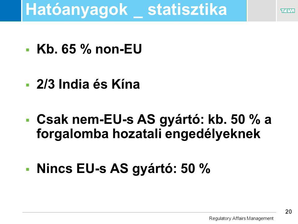 20 Business Unit Name Hatóanyagok _ statisztika  Kb.